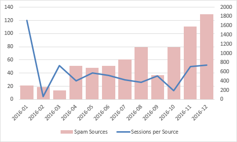 spam-summary-2016