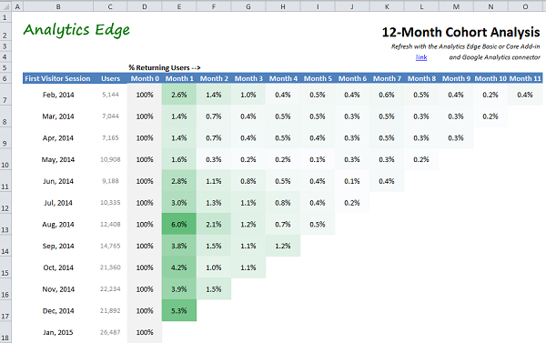 how to do cohort analysis in excel