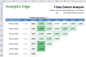 7-day-cohort-analysis