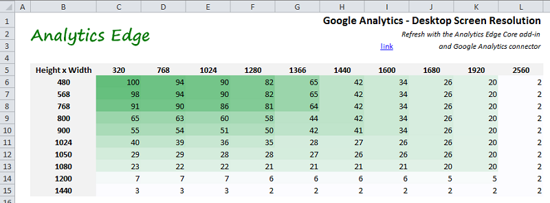 Google Analytics: Screen/Browser Size (Core) | Analytics