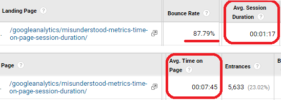 Misunderstood Metrics: Time on Page / Average Session Duration | Analytics  Edge Help
