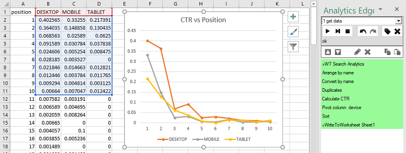 Making a CTR versus Position Chart By Device   Analytics